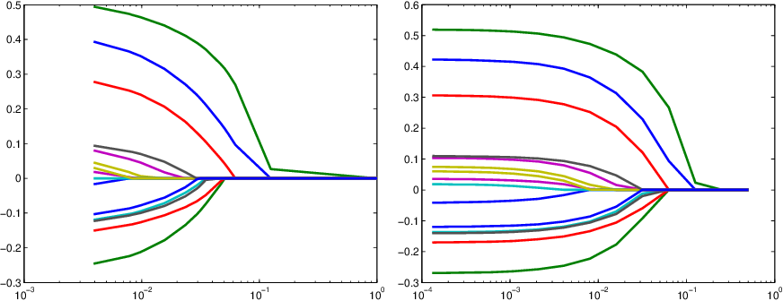 Figure 1 for Dimension reduction and variable selection in case control studies via regularized likelihood optimization