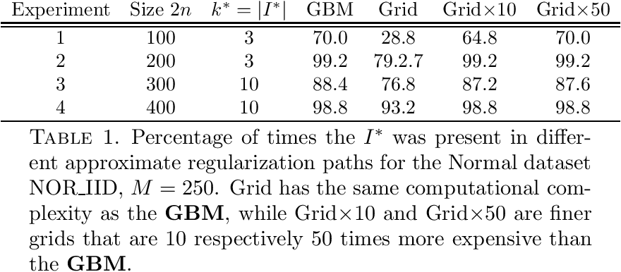 Figure 2 for Dimension reduction and variable selection in case control studies via regularized likelihood optimization