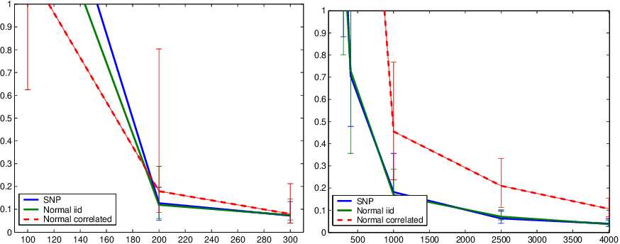 Figure 3 for Dimension reduction and variable selection in case control studies via regularized likelihood optimization