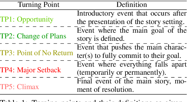 Figure 2 for Screenplay Summarization Using Latent Narrative Structure