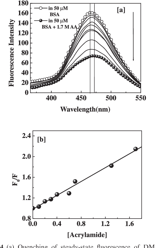 Fluorescent probing of urea-induced chemical unfolding of