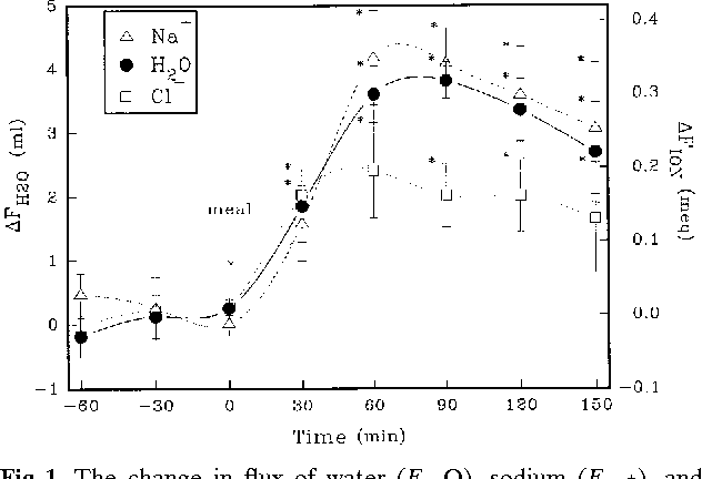 Fig 1. The change in flux of water (FH2O), sodium (FNa1), and chloride (FCl2) over time in the glucose group. * P , 0.05 as compared to basal absorption.