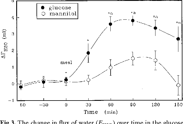 Fig 3. The change in flux of water (FH2O) over time in the glucose and glucose 1 phlorizin groups. * P , 0.05 as compared to basal absorption. a P , 0.05 as compared to the phlorizin group.