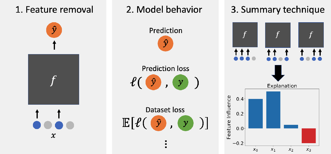 Figure 1 for Feature Removal Is a Unifying Principle for Model Explanation Methods