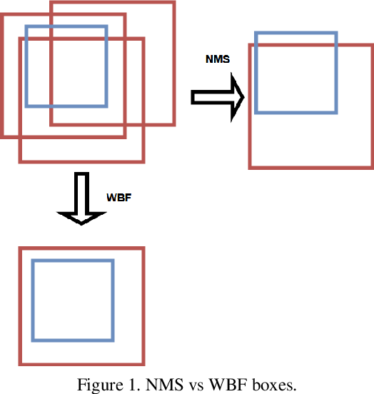 Figure 1 for Weighted Boxes Fusion: ensembling boxes for object detection models