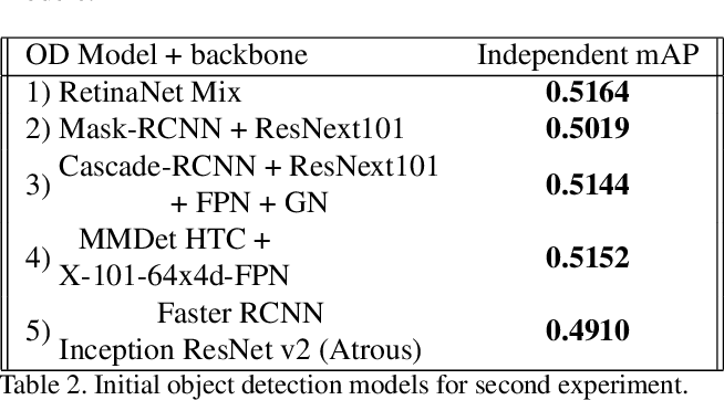 Figure 3 for Weighted Boxes Fusion: ensembling boxes for object detection models
