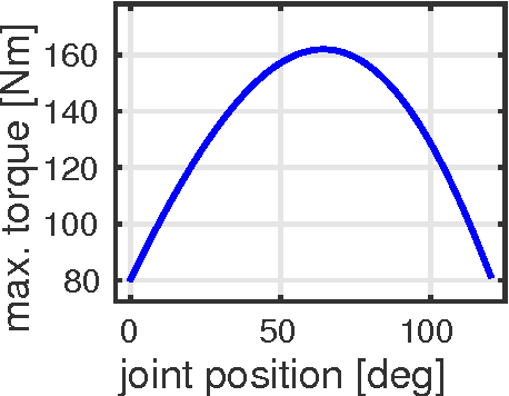 Figure 1 for Projection based whole body motion planning for legged robots