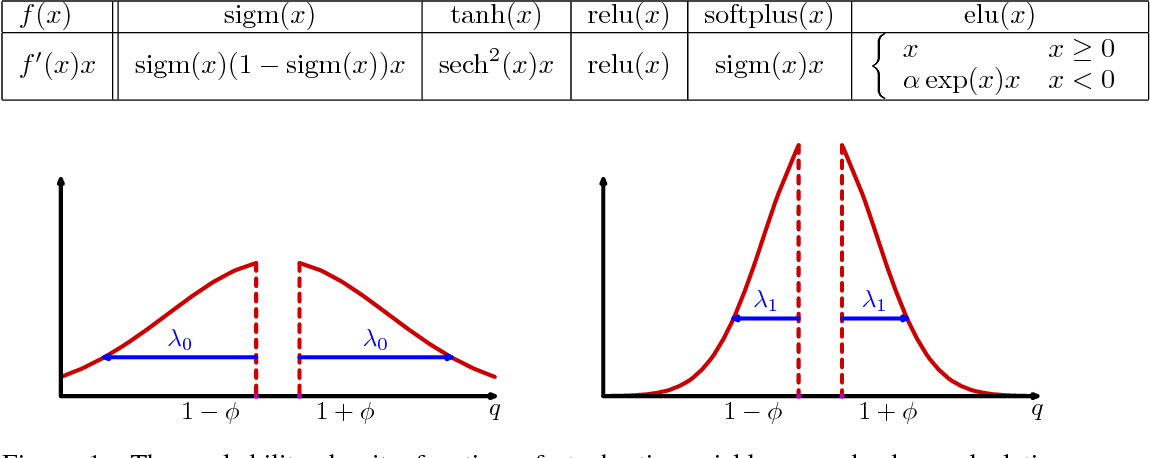 Figure 1 for q-Neurons: Neuron Activations based on Stochastic Jackson's Derivative Operators