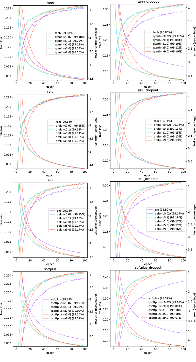 Figure 4 for q-Neurons: Neuron Activations based on Stochastic Jackson's Derivative Operators