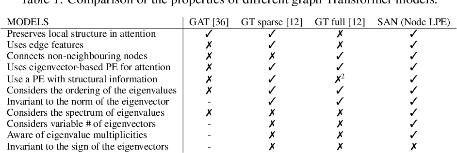 Figure 1 for Rethinking Graph Transformers with Spectral Attention