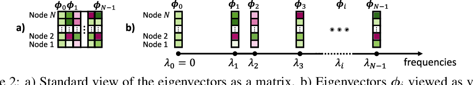 Figure 3 for Rethinking Graph Transformers with Spectral Attention