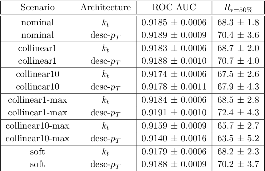 Figure 4 for QCD-Aware Recursive Neural Networks for Jet Physics