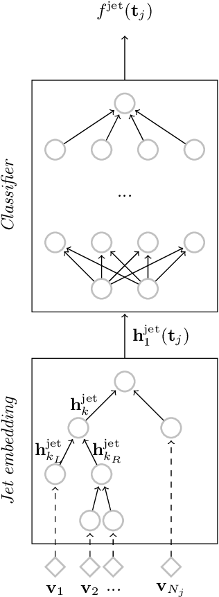 Figure 1 for QCD-Aware Recursive Neural Networks for Jet Physics