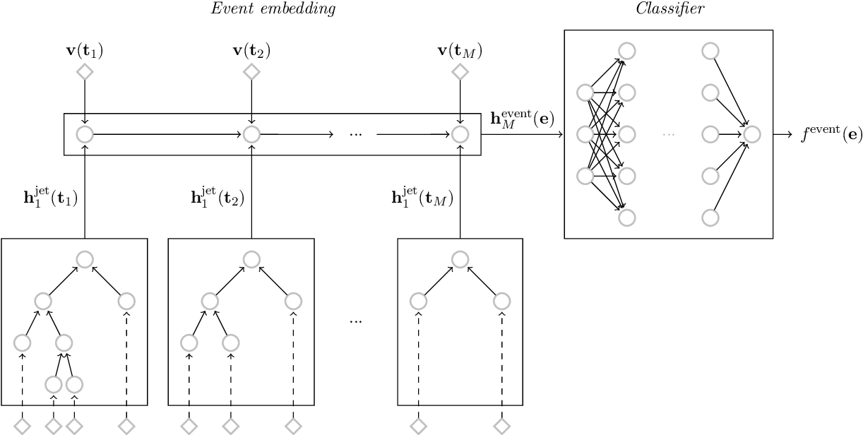 Figure 3 for QCD-Aware Recursive Neural Networks for Jet Physics