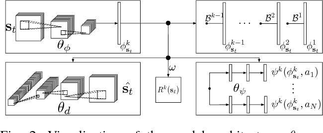 Figure 2 for Deep Reinforcement Learning with Successor Features for Navigation across Similar Environments