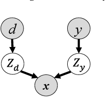 Figure 3 for Learning Disentangled Semantic Representation for Domain Adaptation