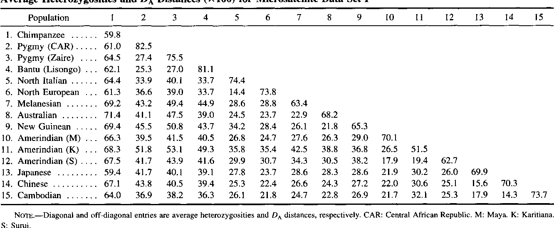 Table 1 Average Heterozygosities and D, Distances (X 100) for Microsatellite Data Set I