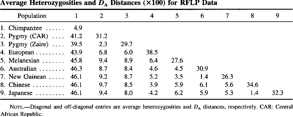 Table 2 Average Heterozygosities and D, Distances (X 100) for RFLP Data