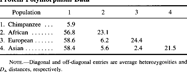 Table 3 Root of the Human Population Tree 173 Average Heterozygosities and DA Distances (X 100) for Protein Polymorphism Data