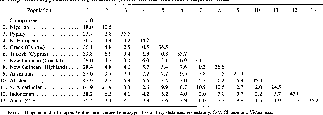 Table 4 Average Heterozygosities and DA Distances (X 100) for Ah Insertion Frequency Data