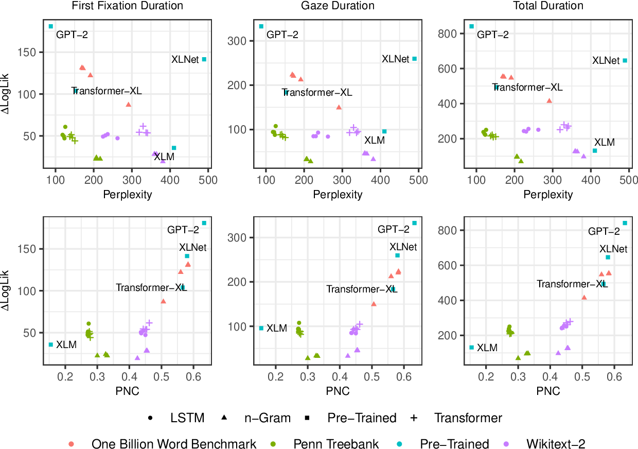 Figure 2 for Probabilistic Predictions of People Perusing: Evaluating Metrics of Language Model Performance for Psycholinguistic Modeling