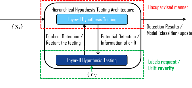 Figure 1 for Request-and-Reverify: Hierarchical Hypothesis Testing for Concept Drift Detection with Expensive Labels