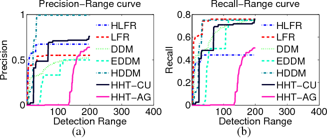 Figure 3 for Request-and-Reverify: Hierarchical Hypothesis Testing for Concept Drift Detection with Expensive Labels