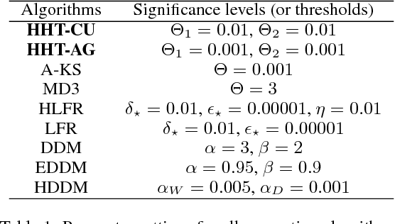 Figure 2 for Request-and-Reverify: Hierarchical Hypothesis Testing for Concept Drift Detection with Expensive Labels