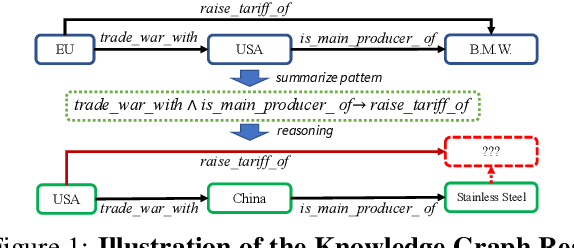 Figure 1 for Collaborative Policy Learning for Open Knowledge Graph Reasoning