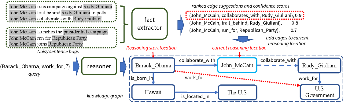 Figure 3 for Collaborative Policy Learning for Open Knowledge Graph Reasoning