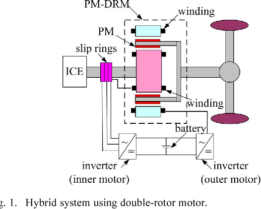 Electromagnetic Performance Analysis of Double-Rotor Stator