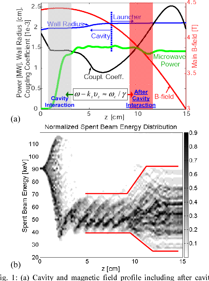 Figure 1 from Effects of after cavity interaction in a 1 5 MW, 110