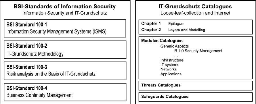 Figure 4 from A Structured Comparison of Security Standards