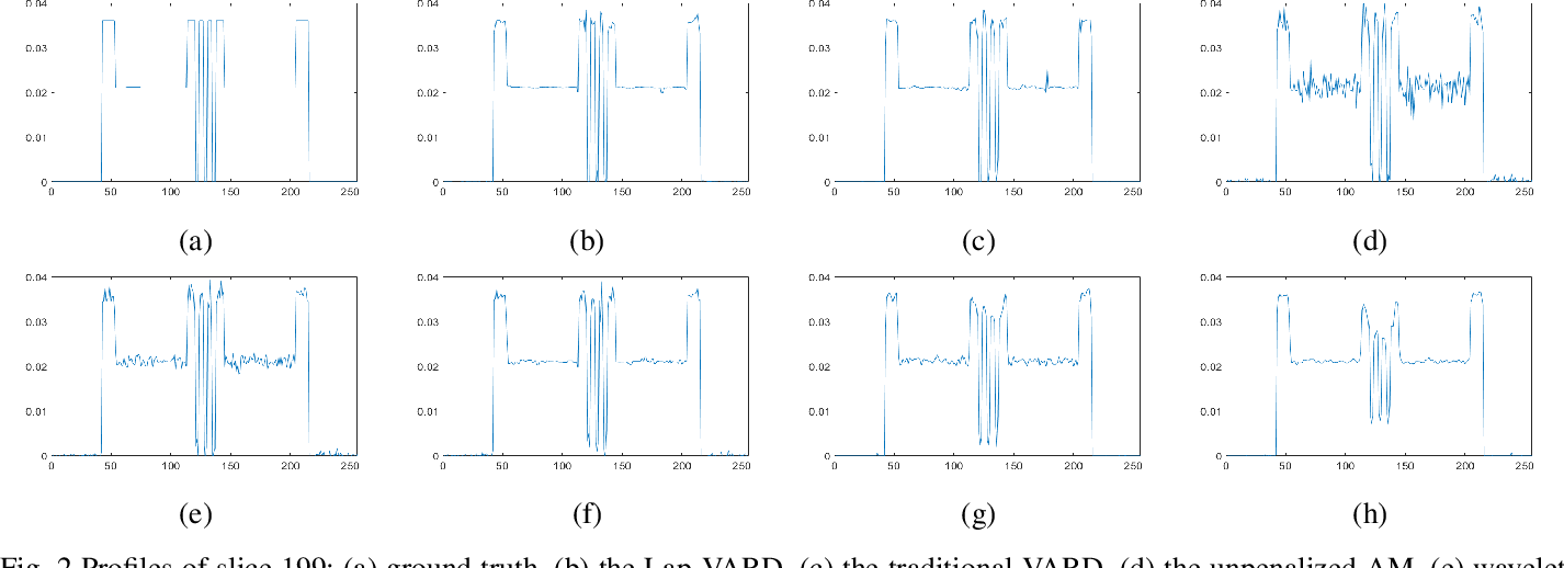 Figure 3 for Laplacian Prior Variational Automatic Relevance Determination for Transmission Tomography