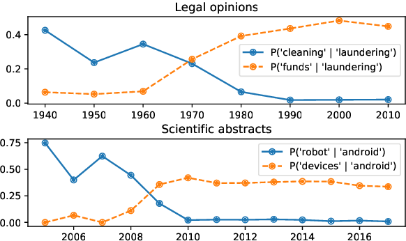Figure 2 for Follow the Leader: Documents on the Leading Edge of Semantic Change Get More Citations