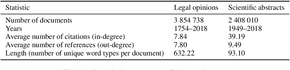 Figure 1 for Follow the Leader: Documents on the Leading Edge of Semantic Change Get More Citations