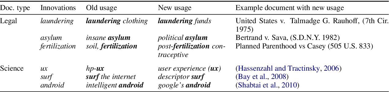 Figure 3 for Follow the Leader: Documents on the Leading Edge of Semantic Change Get More Citations