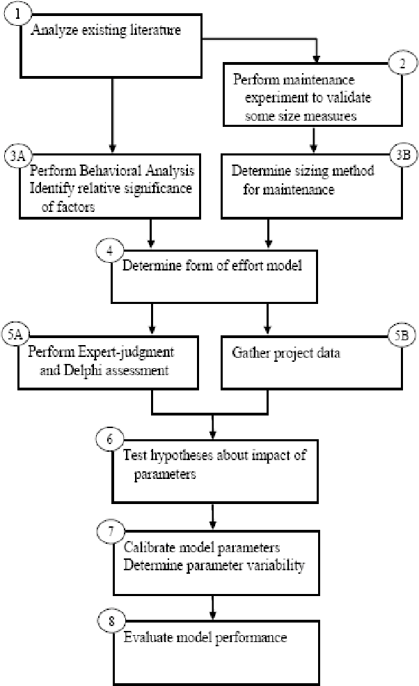 Figure 3 1 from modified cocomo model for maintenance cost figure 3 1 ccuart Images