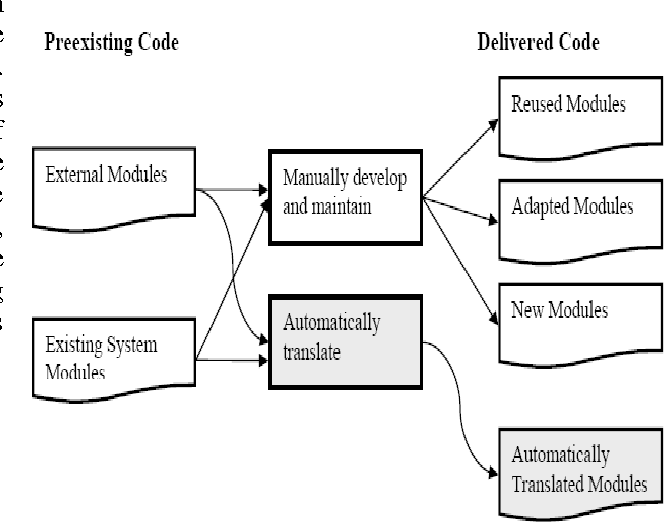 Figure 3 1 from modified cocomo model for maintenance cost figure 41 ccuart Images