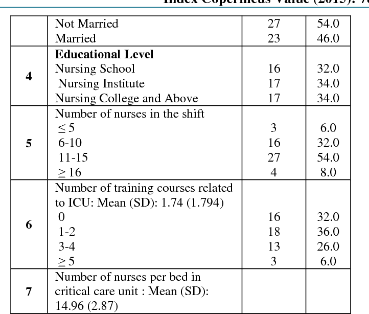 Table 3 from ' Evaluation of the Nurse ' s Practice toward