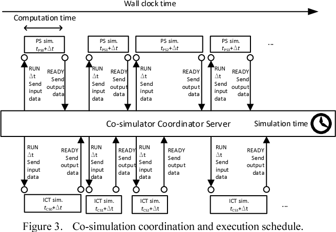 Co-Simulation for the Evaluation of IEC 61850 Based Protection