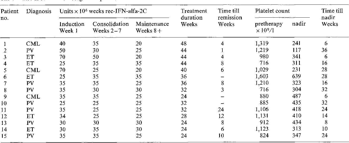 Table 2. Rec-IFN-alfa-2C dosages and platelet counts