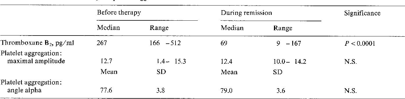 Table 5. Plasma thromboxane B 2 and platelet aggretation