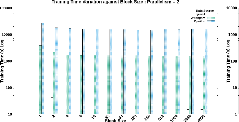 Figure 4 for Performance Optimization on Model Synchronization in Parallel Stochastic Gradient Descent Based SVM