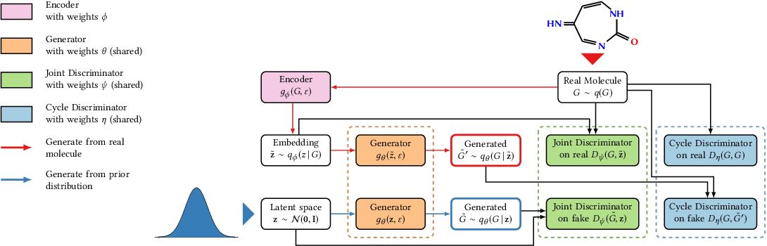 Figure 1 for Likelihood-Free Inference and Generation of Molecular Graphs