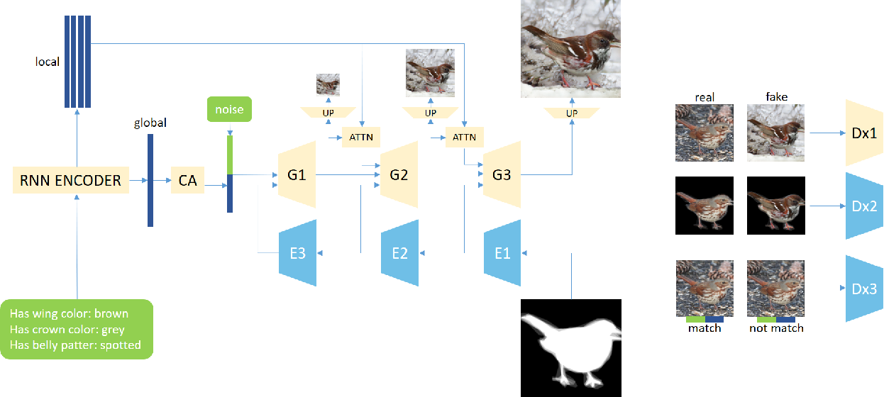Figure 1 for Fine-grained Semantic Constraint in Image Synthesis