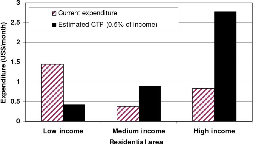 PDF] Financial Challenges to Making Faecal Sludge Management