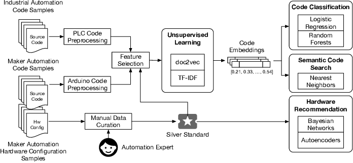 Figure 1 for ArduCode: Predictive Framework for Automation Engineering