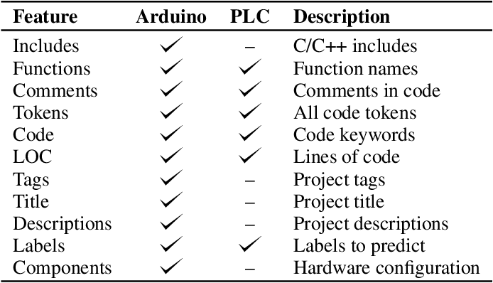 Figure 2 for ArduCode: Predictive Framework for Automation Engineering