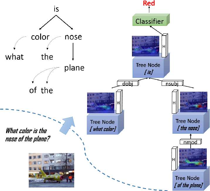 Figure 1 for Interpretable Visual Question Answering by Reasoning on Dependency Trees